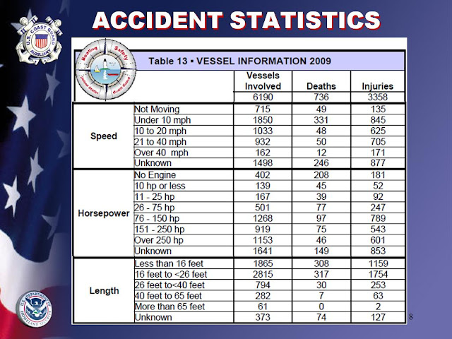 2009 Boating Accident Statistics