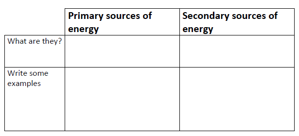 Energy Lesson 3 Primary And Secondary Energy Energy Sources