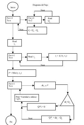Diagrama De Pareto Principio De Pareto Wiring Diagram ~ Odicis