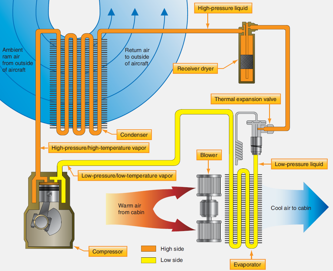 figure 12 a basic vapor cycle air conditioning system the compressor and the expansion valve are the two components that separate the low side from the  [ 1099 x 896 Pixel ]