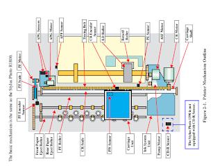 Bagian Komponen Pada Printer Epson 1390