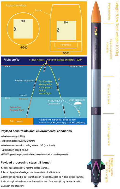 Tinuku.com Interstellar Technologies launched Momo rocket