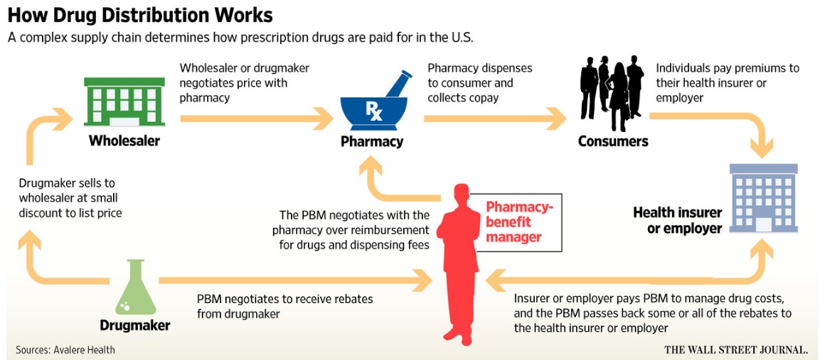drugmakers point finger at middlemen for rising drug prices blockchain diagram how it works
