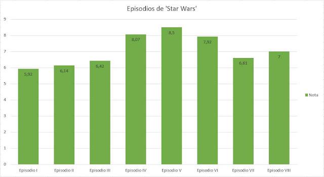 Gráfico del ranking de notas de todos los episodios de Star Wars