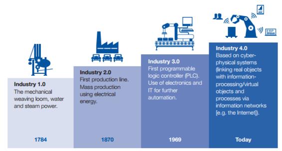 工業 1 0 機械化 動力 化 促進 社會分工 細化 工業