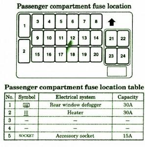 Mitsubishi Fuse Box Diagram: Fuse Box Mitsubishi 2003 Eclipse Instrument Panel Diagram