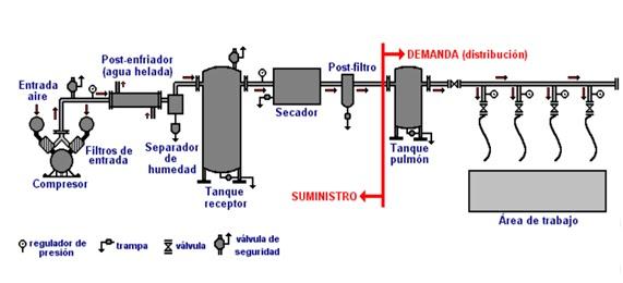 Sistema De Aire Comprimido Unefm Ing Industrial Secci N