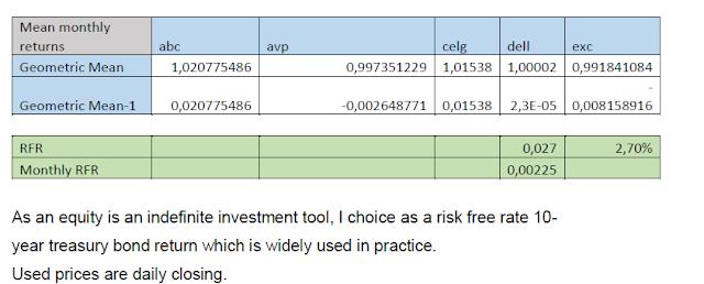 Portfolio Optimization and Asset Allocation