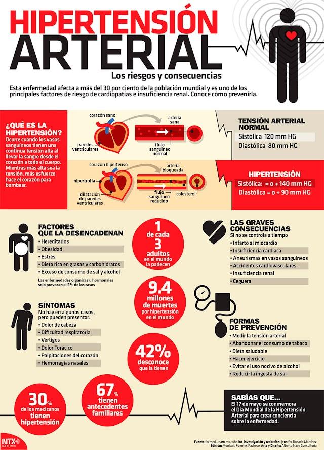 ¿Por qué la hipertensión es un enemigo silencioso?