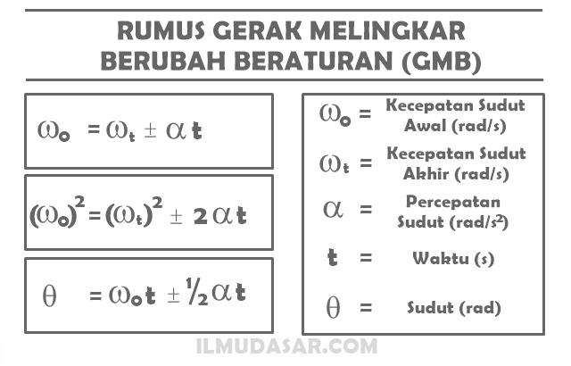 Rumus Gerak Melingkar Berubah Beraturan (GMBB)