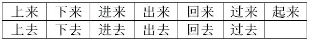 Bổ ngữ xu hướng kép trong tiếng Trung
