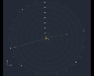 plot of POP 217 stars