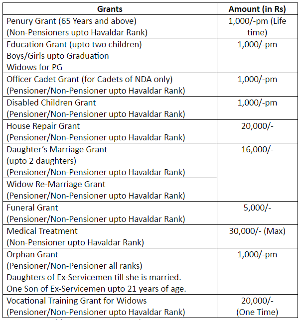 DETAILS OF BENEFITS GIVEN TO ESM
