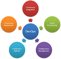 Key Component of DevOps Solutions