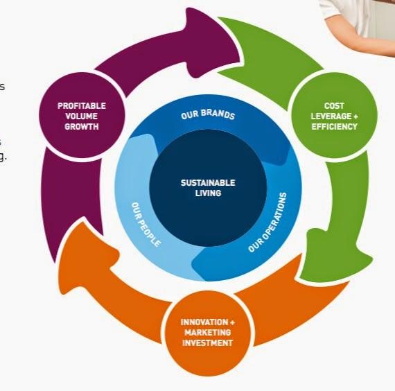 Unilever business manual