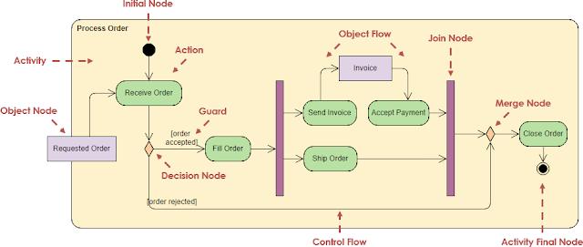 Gambar-Contoh-Activity-Diagram