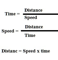 time-speed-and-distance-shortcut-formula-by-math-tricks