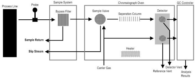 el blog del ingeniero atomista  cromatograf u00eda en