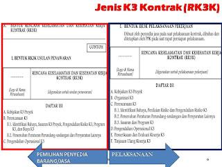 Contoh Jenis K3 Kontrak (RK3K)