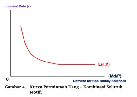 Kurva Permintaan Uang - Demand for Real Money Balances - www.ajarekonomi.com