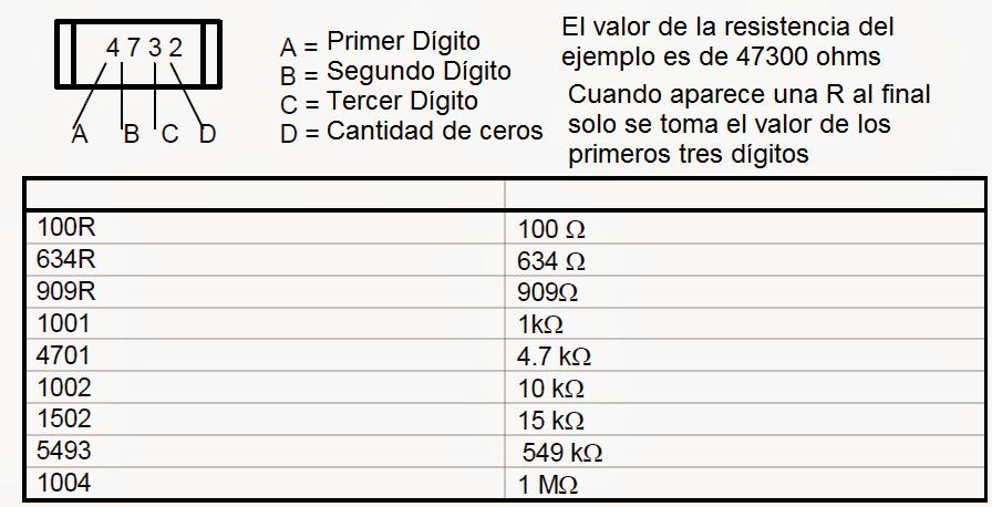 resistencias SMD con tolerancias del 1% se usan códigos impresos de cuatro dígitos.