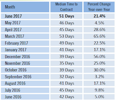 June 2017 Sarasota real estate median time to contract