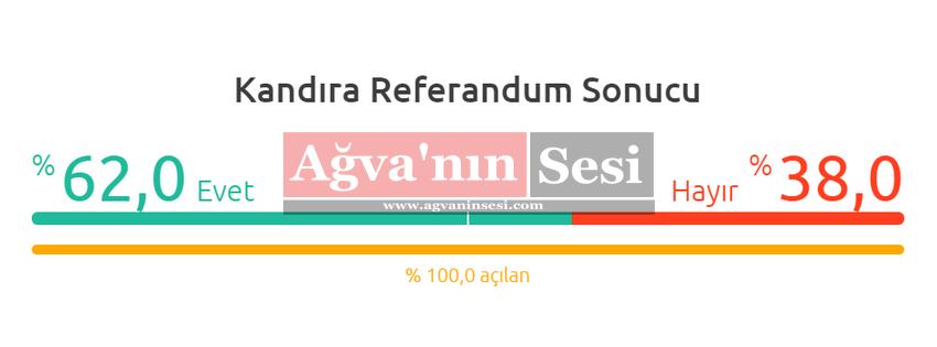 Kandıra, 16 Nisan Referandum Sonucu