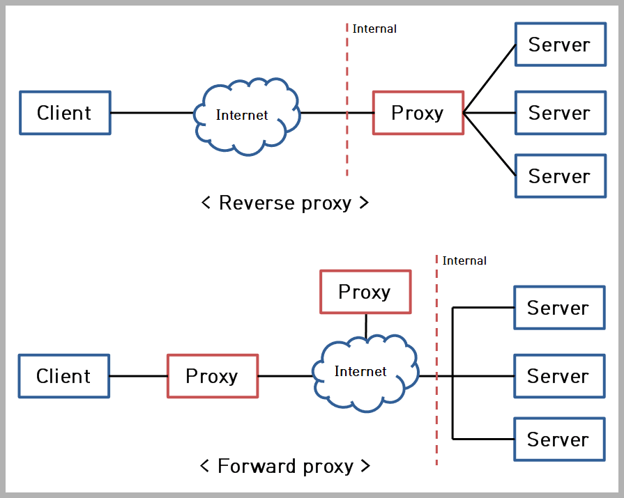 Proxy server types - Cybersecurity Guide