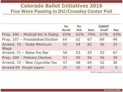colorado single payer ballot measure trails