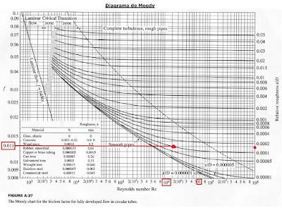 diagrama de moody equacao darcy weisbach