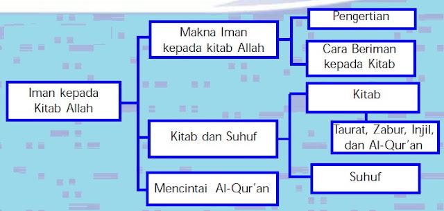 Iman Kepada Kitab Allah (Pelajaran Agama Islam SMP/ MTs Kelas VIII)
