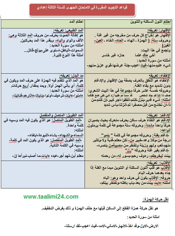 قواعد التجويد المقررة في الامتحان الجهوي للتربية الإسلامية 2018