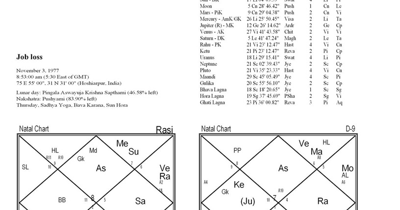 Bharatiya jyotish mantra saadhana .: Loss of job