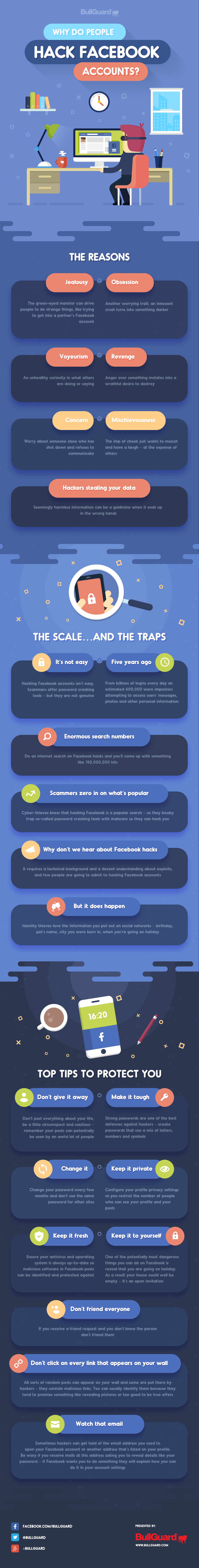 Why Do People Hack Facebook Accounts? #infographic