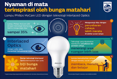 Mencegah Mata Minus Dengan Philips MyCare LED Inspirasi Bunga Matahari
