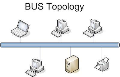 Bus Network Topology Diagram