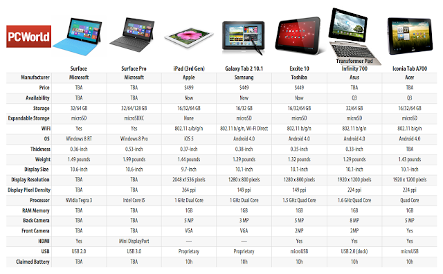Windows 8 Tips & Tricks: Surface RT vs iPad vs Androids Tablet?