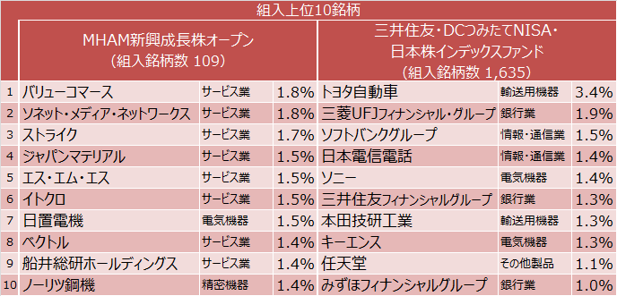 MHAM新興成長株オープン、三井住友・DCつみたてNISA・日本株インデックスファンド 組入上位10銘柄