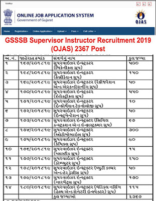 GSSSB Supervisor Instructor Recruitment 2019