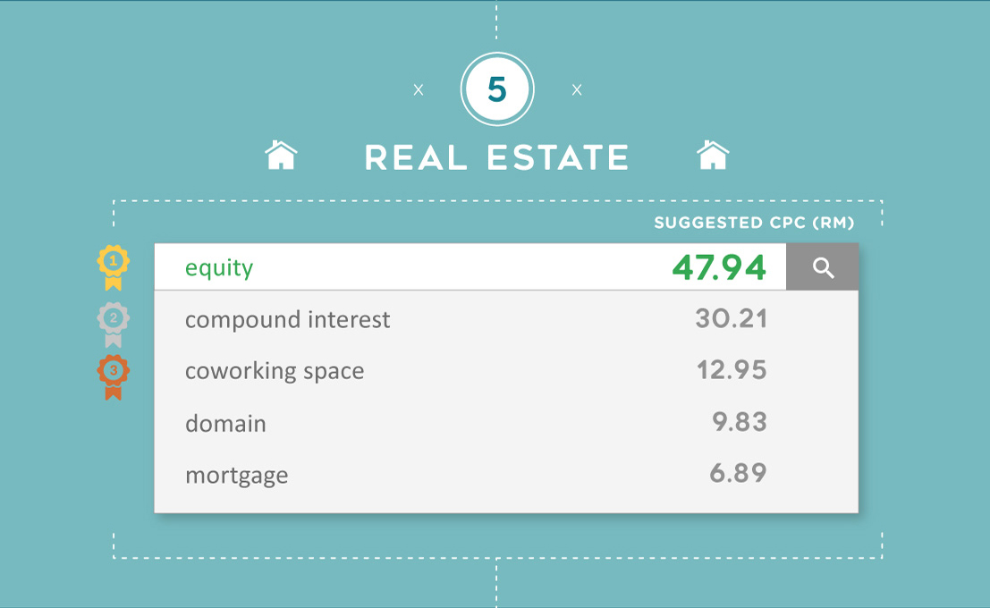 The most expensive Google keywords for Real Estate in Malaysia