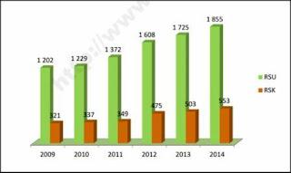 Jumlah Rumah Sakit Umum dan Khusus di Indonesia, 2009-2014