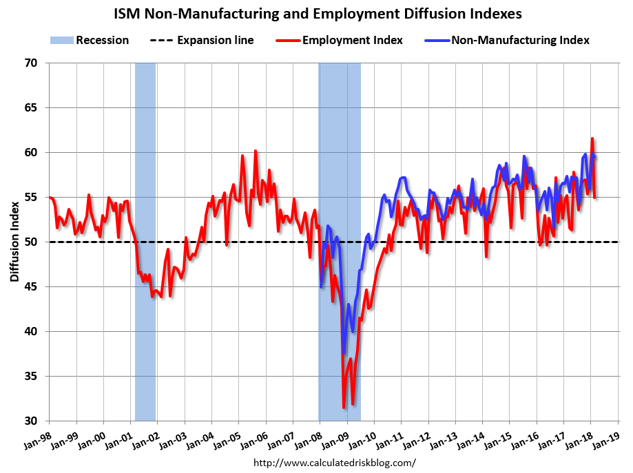 Ism services index technical analysis of stock market