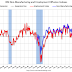 ISM Non-Manufacturing Index decreased to 59.5% in February