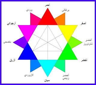 الرسم بالالوان الزيتية pdf