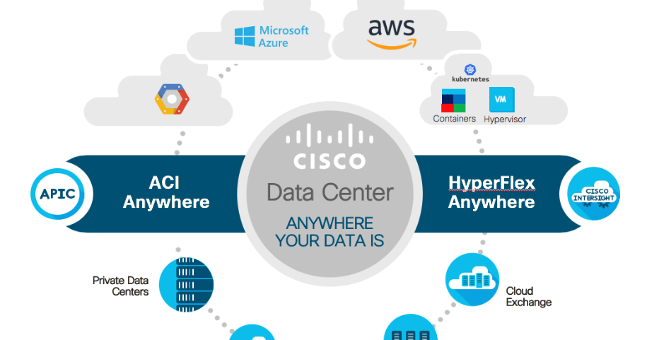 Cisco Expands Its Data Center Architecture With Aci