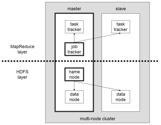 Ejemplo de cluster Hadoop con dos nodos.