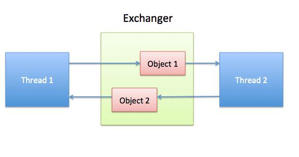 Java Exchanger example - Java tutorial for beginners
