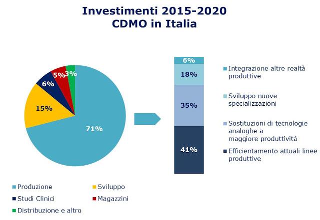 Investimenti previsti CDMO Italia