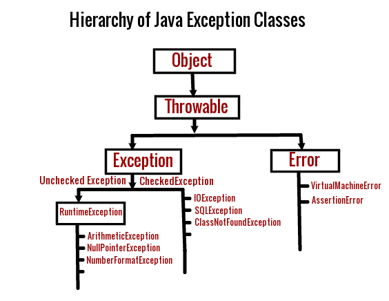 Exception Handling In Java Java95