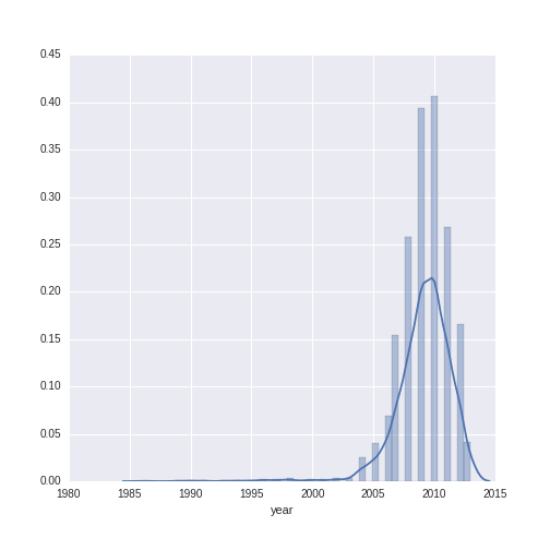 Analyzing Wine Data in Python: Part 1 (Lasso Regression